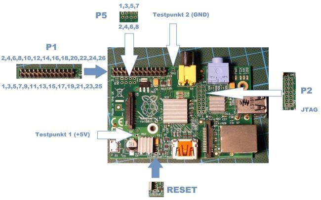 Die GPIO Pins bei Modell B (bis Juli 2014)