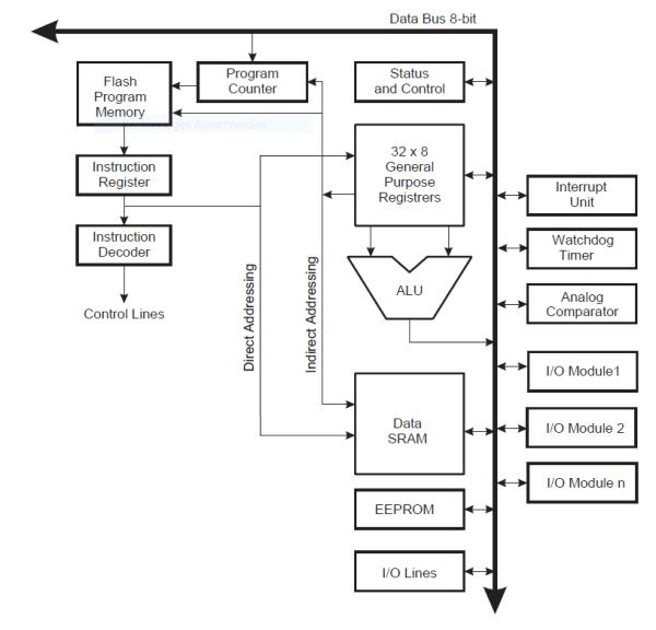 ATtiny CPU Architecture